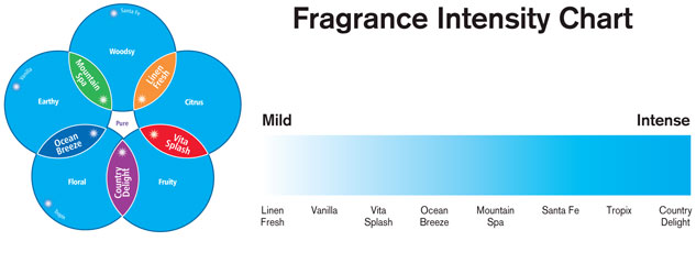 Technical Concepts TC AutoFresh Pump Non-Aerosol Air Freshener System Fragrance Chart